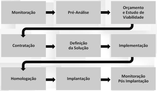PERFORMANCE-FLUXO-PROCESSO